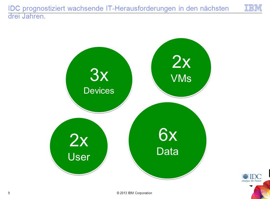 © 2013 IBM Corporation9 IDC prognostiziert wachsende IT-Herausforderungen in den nächsten drei Jahren. 2x User 2x User 2x VMs 2x VMs 3x Devices 3x Dev