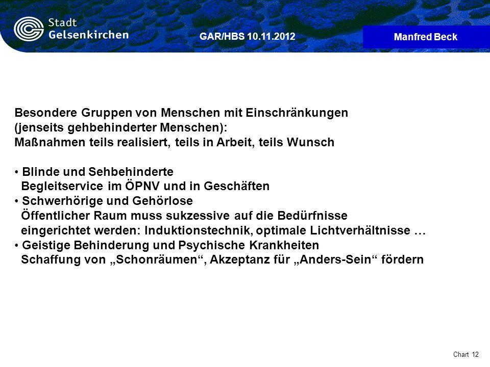 Manfred Beck Chart 12 GAR/HBS 10.11.2012 Besondere Gruppen von Menschen mit Einschränkungen (jenseits gehbehinderter Menschen): Maßnahmen teils realis