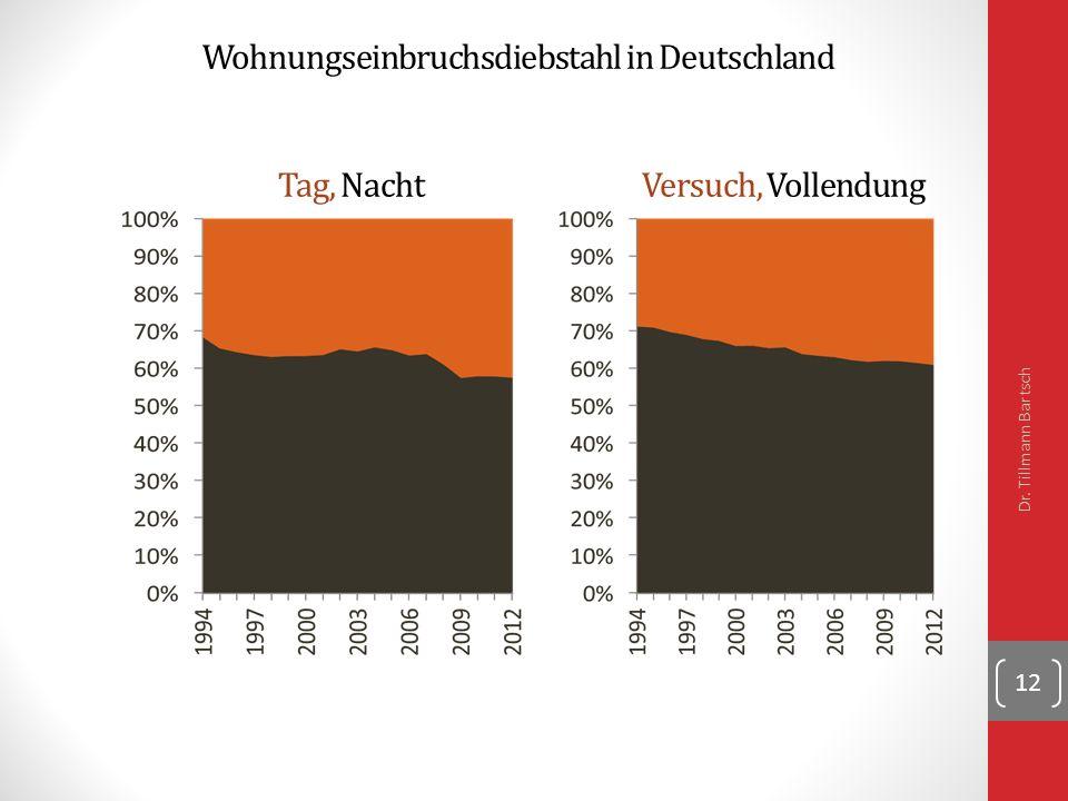 Wohnungseinbruchsdiebstahl in Deutschland Tag, Nacht Versuch, Vollendung Dr. Tillmann Bartsch 12