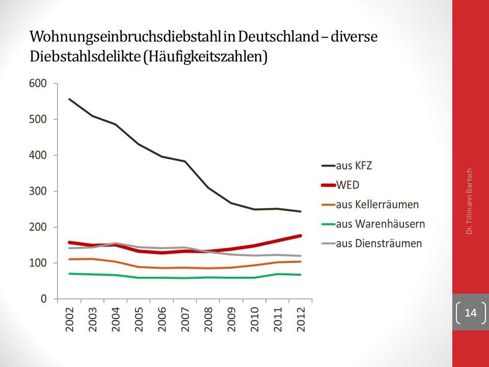 Wohnungseinbruchsdiebstahl in Deutschland – diverse Diebstahlsdelikte (Häufigkeitszahlen) Dr.