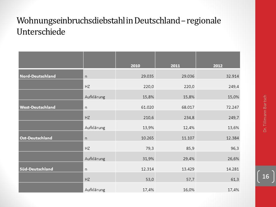 Wohnungseinbruchsdiebstahl in Deutschland – regionale Unterschiede 201020112012 Nord-Deutschlandn29.03529.03632.914 HZ220,0 249,4 Aufklärung15,8% 15,0% West-Deutschlandn61.02068.01772.247 HZ210,6234,8249,7 Aufklärung13,9%12,4%13,6% Ost-Deutschlandn10.26511.10712.384 HZ79,385,996,3 Aufklärung31,9%29,4%26,6% Süd-Deutschlandn12.31413.42914.281 HZ53,057,761,3 Aufklärung17,4%16,0%17,4% Dr.
