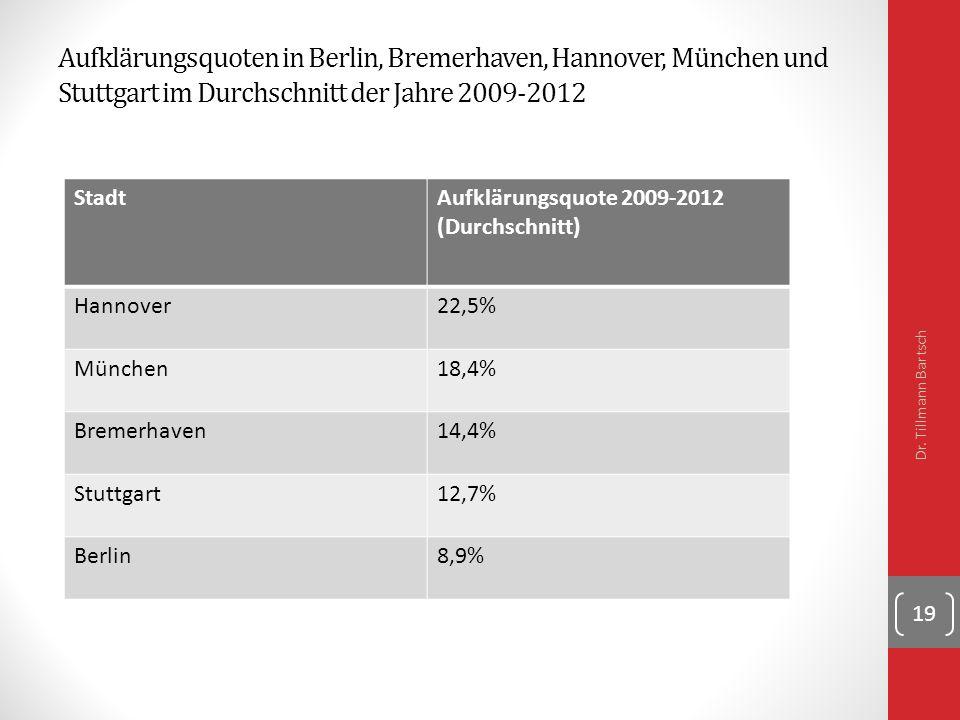 Aufklärungsquoten in Berlin, Bremerhaven, Hannover, München und Stuttgart im Durchschnitt der Jahre 2009-2012 Dr.