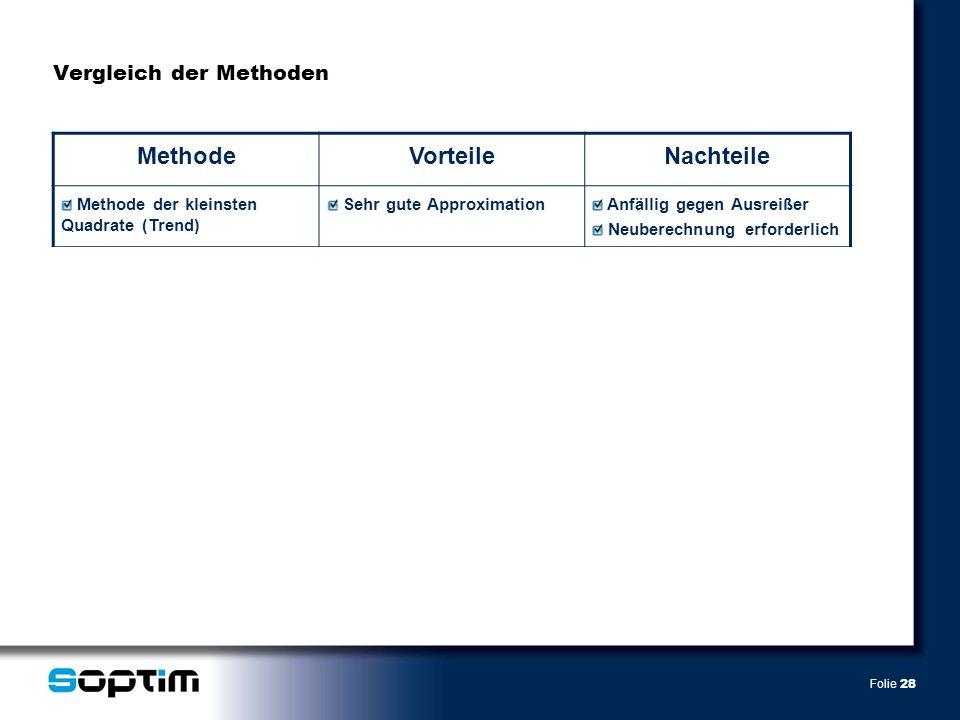Folie 28 Vergleich der Methoden MethodeVorteileNachteile Methode der kleinsten Quadrate (Trend) Sehr gute Approximation Anfällig gegen Ausreißer Neube