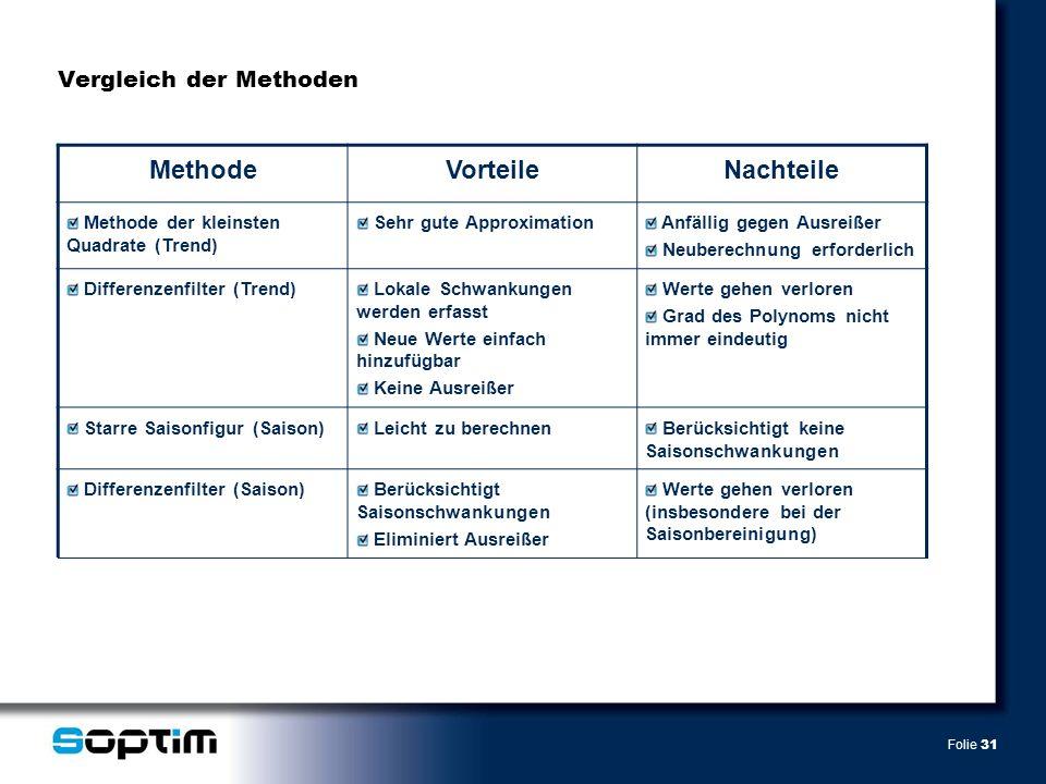 Folie 31 Vergleich der Methoden MethodeVorteileNachteile Methode der kleinsten Quadrate (Trend) Sehr gute Approximation Anfällig gegen Ausreißer Neube