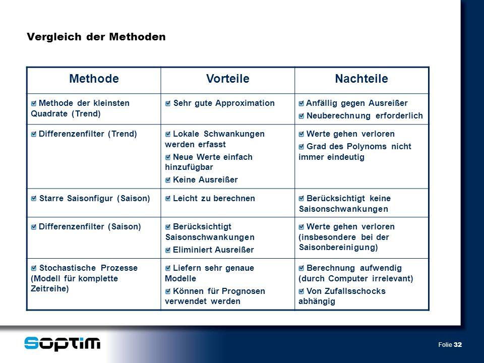 Folie 32 Vergleich der Methoden MethodeVorteileNachteile Methode der kleinsten Quadrate (Trend) Sehr gute Approximation Anfällig gegen Ausreißer Neube
