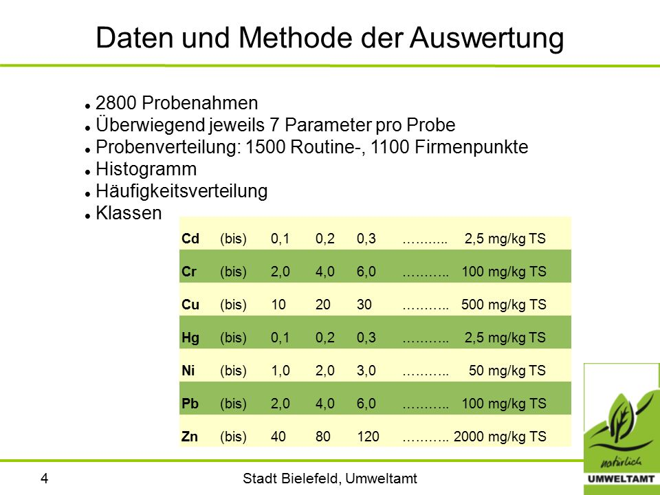 Stadt Bielefeld, Umweltamt4 Daten und Methode der Auswertung 2800 Probenahmen Überwiegend jeweils 7 Parameter pro Probe Probenverteilung: 1500 Routine-, 1100 Firmenpunkte Histogramm Häufigkeitsverteilung Klassen Cd(bis)0,10,20,3…........