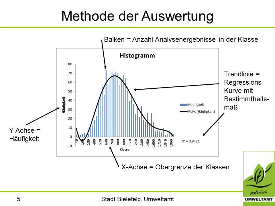 Stadt Bielefeld, Umweltamt5 Methode der Auswertung X-Achse = Obergrenze der Klassen Y-Achse = Häufigkeit Balken = Anzahl Analysenergebnisse in der Kla