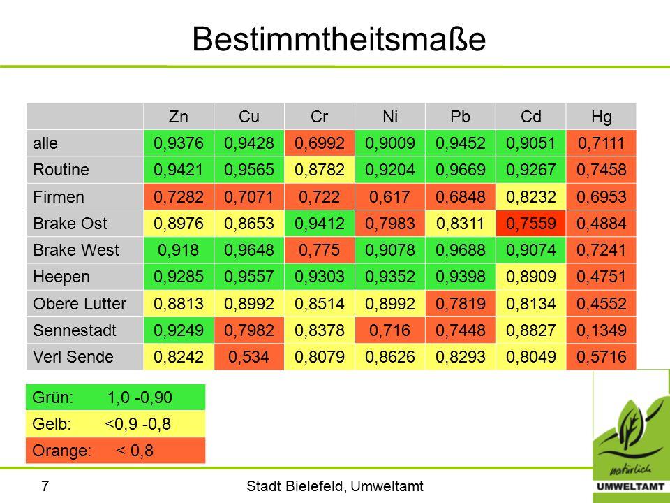 Stadt Bielefeld, Umweltamt8 Hintergrundwerte / Fazit Hintergrundwerte in mg/kg TS ZnCuCrNiPbCdHg alle8002502619340,650,5 Routine8002502417340,60,7 Firmen8002803022340,70,2 Brake Ost11002404829360,70,65 Brake West8002502416340,60,3 Heepen7002502417360,61,2 Obere Lutter8503602622380,7 Sennestadt7502502816340,650,8 Verl Sende10002502816340,650,8 Kintrup und Wünsch 8801802723421,22,2