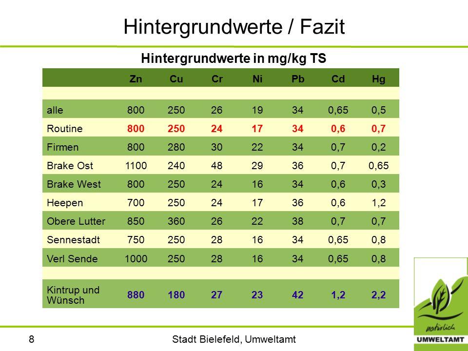 Stadt Bielefeld, Umweltamt8 Hintergrundwerte / Fazit Hintergrundwerte in mg/kg TS ZnCuCrNiPbCdHg alle8002502619340,650,5 Routine8002502417340,60,7 Fir