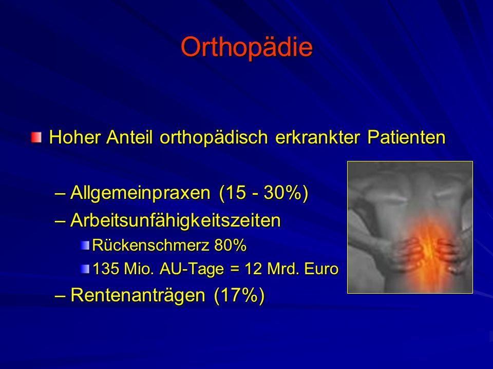 Orthopädie Hoher Anteil orthopädisch erkrankter Patienten –Allgemeinpraxen (15 - 30%) –Arbeitsunfähigkeitszeiten Rückenschmerz 80% 135 Mio.