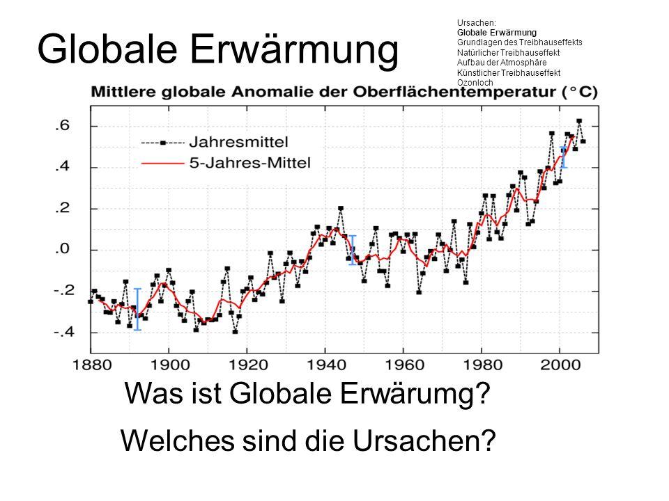 Globale Erwärmung Was ist Globale Erwärumg? Welches sind die Ursachen? Ursachen: Globale Erwärmung Grundlagen des Treibhauseffekts Natürlicher Treibha