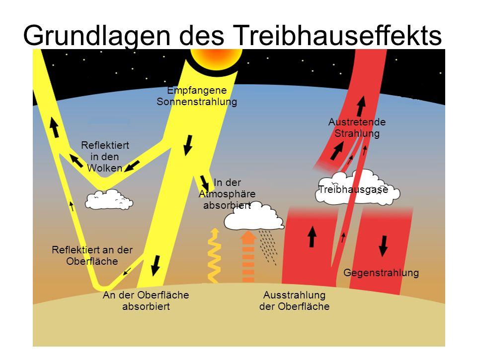 Grundlagen des Treibhauseffekts Empfangene Sonnenstrahlung In der Atmosphäre absorbiert Reflektiert in den Wolken An der Oberfläche absorbiert Reflekt