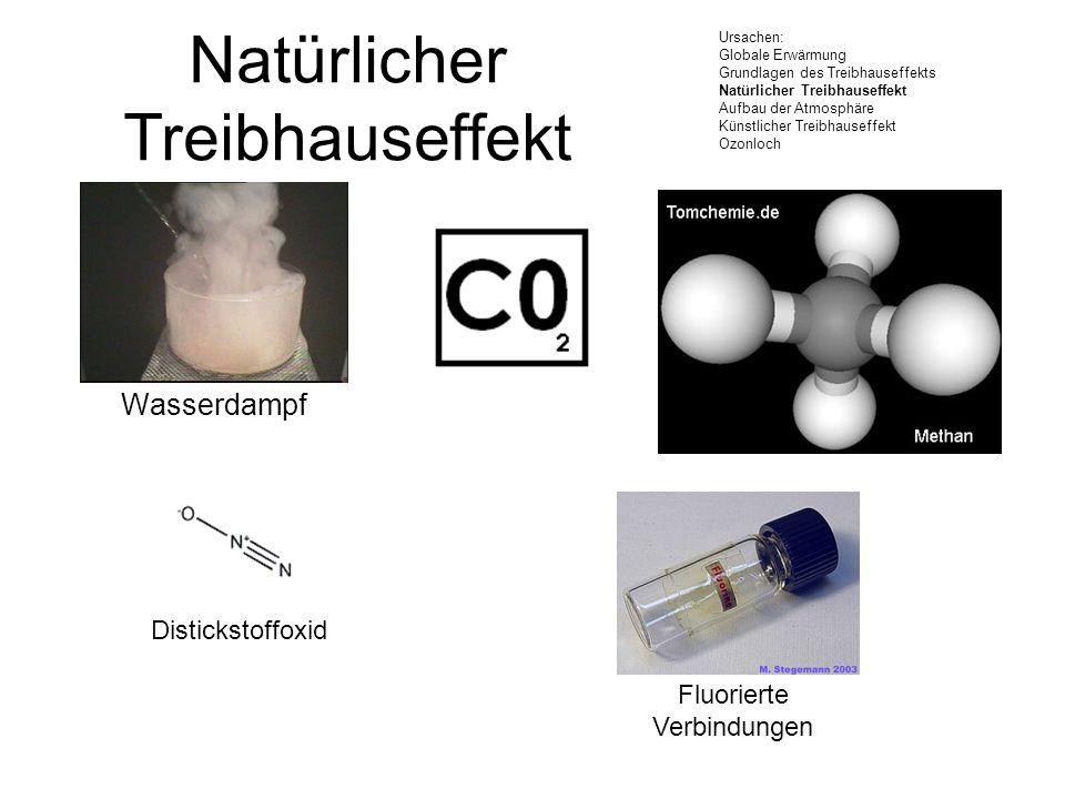 Wasserdampf Natürlicher Treibhauseffekt Ursachen: Globale Erwärmung Grundlagen des Treibhauseffekts Natürlicher Treibhauseffekt Aufbau der Atmosphäre