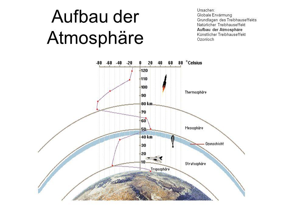 Aufbau der Atmosphäre Ursachen: Globale Erwärmung Grundlagen des Treibhauseffekts Natürlicher Treibhauseffekt Aufbau der Atmosphäre Künstlicher Treibh