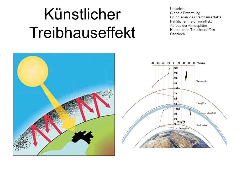Künstlicher Treibhauseffekt Ursachen: Globale Erwärmung Grundlagen des Treibhauseffekts Natürlicher Treibhauseffekt Aufbau der Atmosphäre Künstlicher