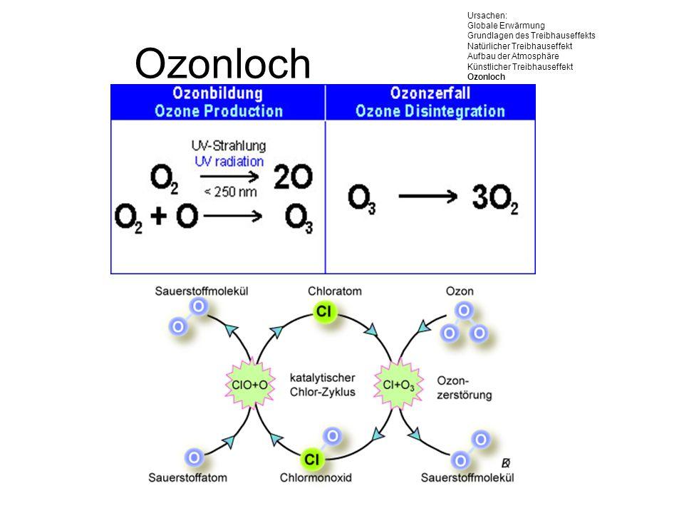 Ursachen: Globale Erwärmung Grundlagen des Treibhauseffekts Natürlicher Treibhauseffekt Aufbau der Atmosphäre Künstlicher Treibhauseffekt Ozonloch