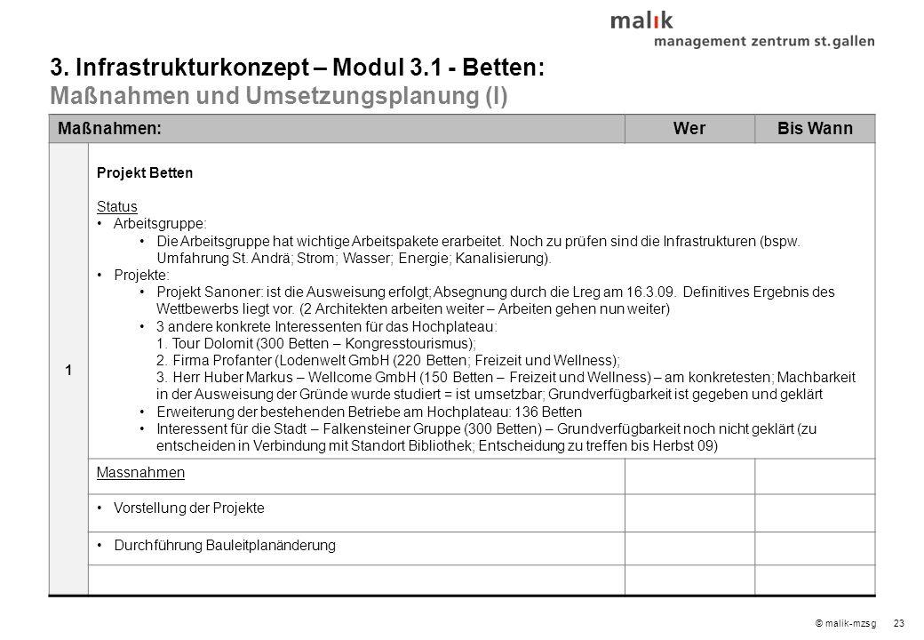 23© malik-mzsg Maßnahmen:WerBis Wann 1 Projekt Betten Status Arbeitsgruppe: Die Arbeitsgruppe hat wichtige Arbeitspakete erarbeitet.