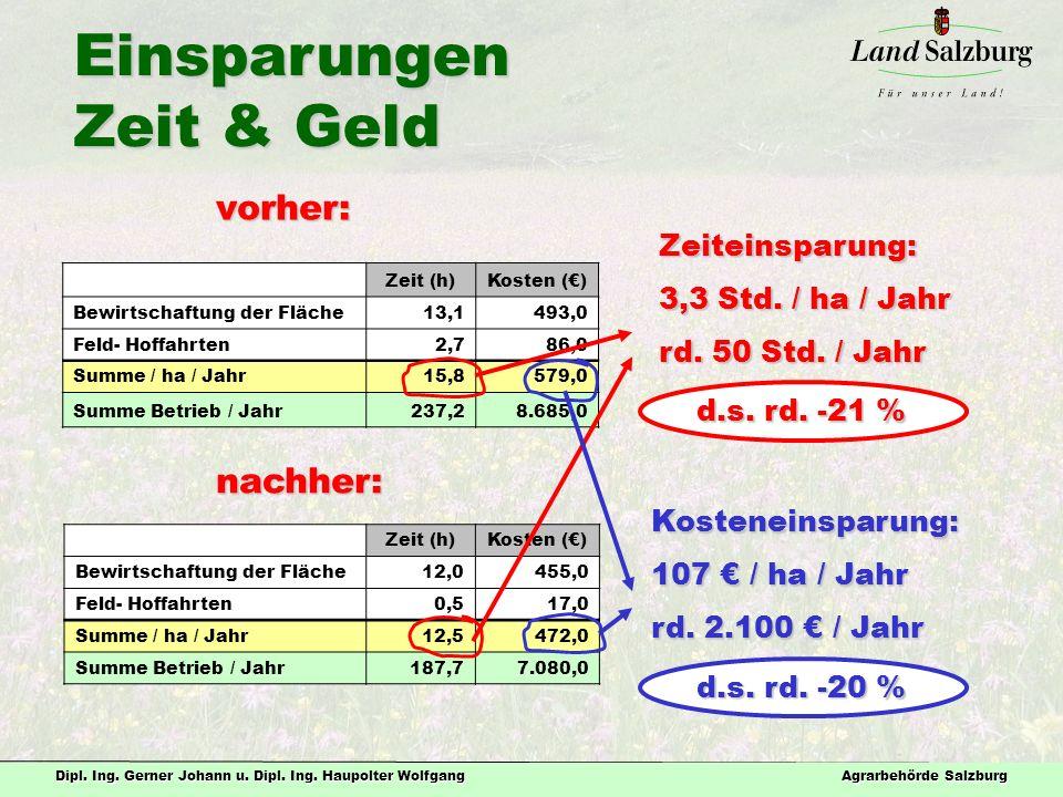 Dipl. Ing. Gerner Johann u. Dipl. Ing. Haupolter Wolfgang Agrarbehörde Salzburg Einsparungen Zeit & Geld Zeit (h)Kosten (€) Bewirtschaftung der Fläche
