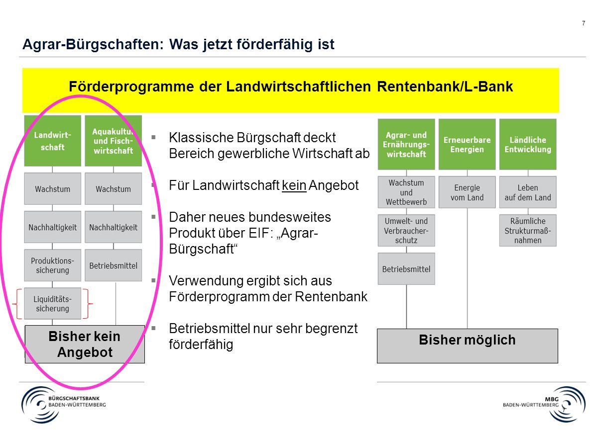 """7 7  Klassische Bürgschaft deckt Bereich gewerbliche Wirtschaft ab  Für Landwirtschaft kein Angebot  Daher neues bundesweites Produkt über EIF: """"Ag"""