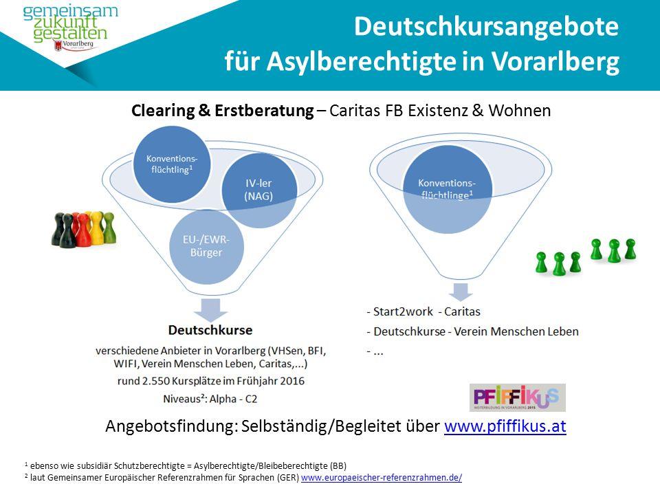 Angebotsfindung: Selbständig/Begleitet über www.pfiffikus.atwww.pfiffikus.at Deutschkursangebote für Asylberechtigte in Vorarlberg 1 ebenso wie subsidiär Schutzberechtigte = Asylberechtigte/Bleibeberechtigte (BB) 2 laut Gemeinsamer Europäischer Referenzrahmen für Sprachen (GER) www.europaeischer-referenzrahmen.de/www.europaeischer-referenzrahmen.de/ Clearing & Erstberatung – Caritas FB Existenz & Wohnen