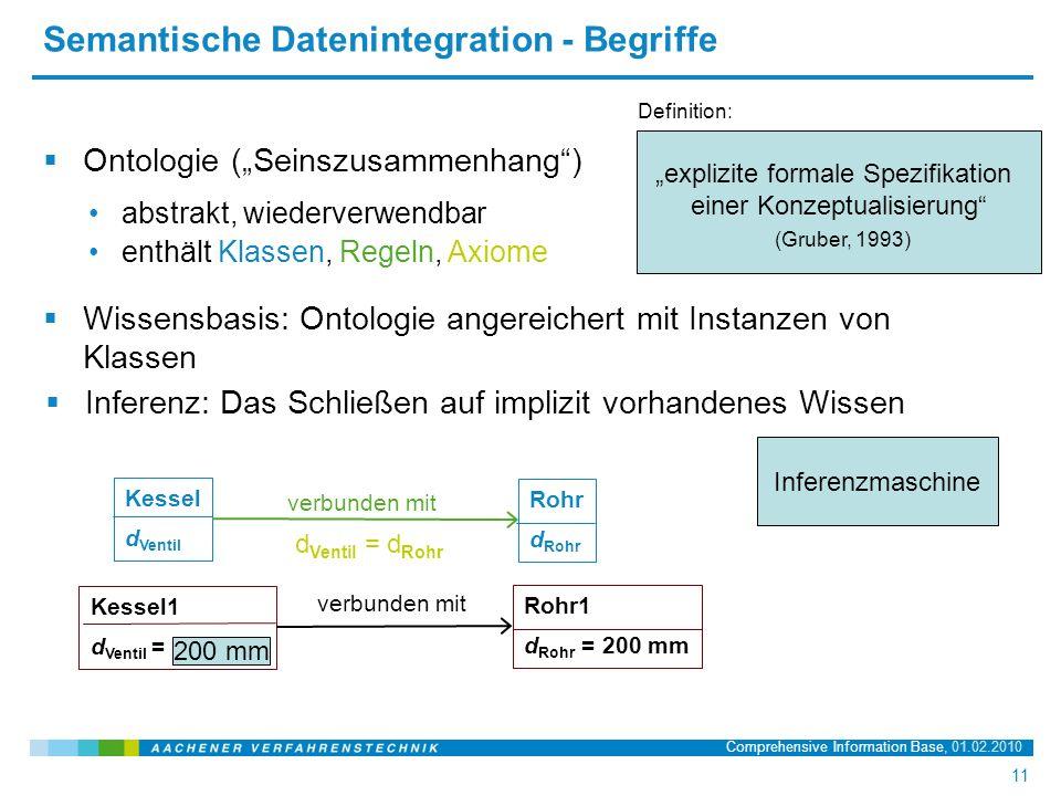 """Name der Präsentation, 20.03.2008 11 11 Comprehensive Information Base, 01.02.2010 Semantische Datenintegration - Begriffe  Ontologie (""""Seinszusammenhang ) Definition: """"explizite formale Spezifikation einer Konzeptualisierung (Gruber, 1993) abstrakt, wiederverwendbar enthält Klassen, Regeln, Axiome verbunden mit Rohr1 d Rohr = 200 mm Kessel1 d Ventil =  Wissensbasis: Ontologie angereichert mit Instanzen von Klassen  Inferenz: Das Schließen auf implizit vorhandenes Wissen verbunden mit Rohr d Rohr Kessel d Ventil d Ventil = d Rohr 200 mm Inferenzmaschine"""