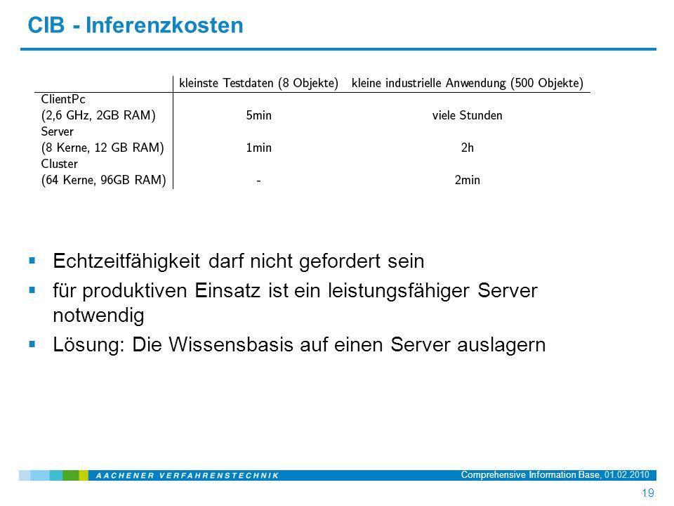 Name der Präsentation, 20.03.2008 19 19 Comprehensive Information Base, 01.02.2010 CIB - Inferenzkosten  Echtzeitfähigkeit darf nicht gefordert sein  für produktiven Einsatz ist ein leistungsfähiger Server notwendig  Lösung: Die Wissensbasis auf einen Server auslagern