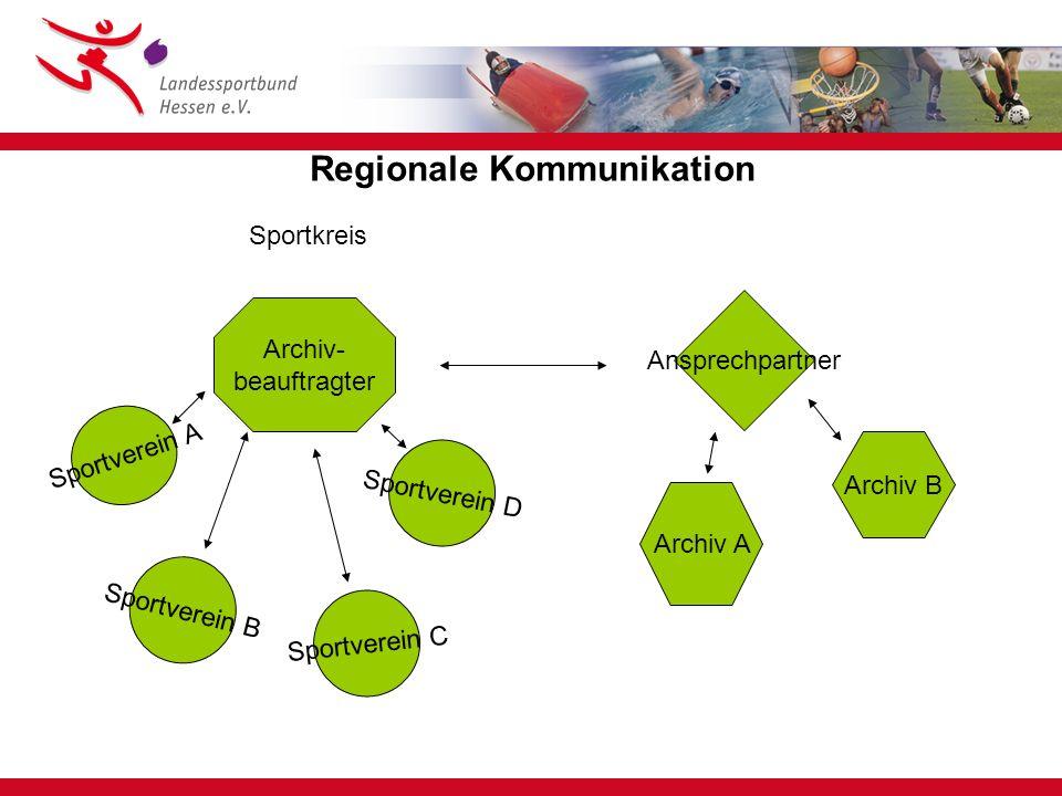 Regionale Kommunikation Archiv- beauftragter Ansprechpartner Sportverein A Sportverein B Sportverein D Archiv A Archiv B Sportverein C Sportkreis