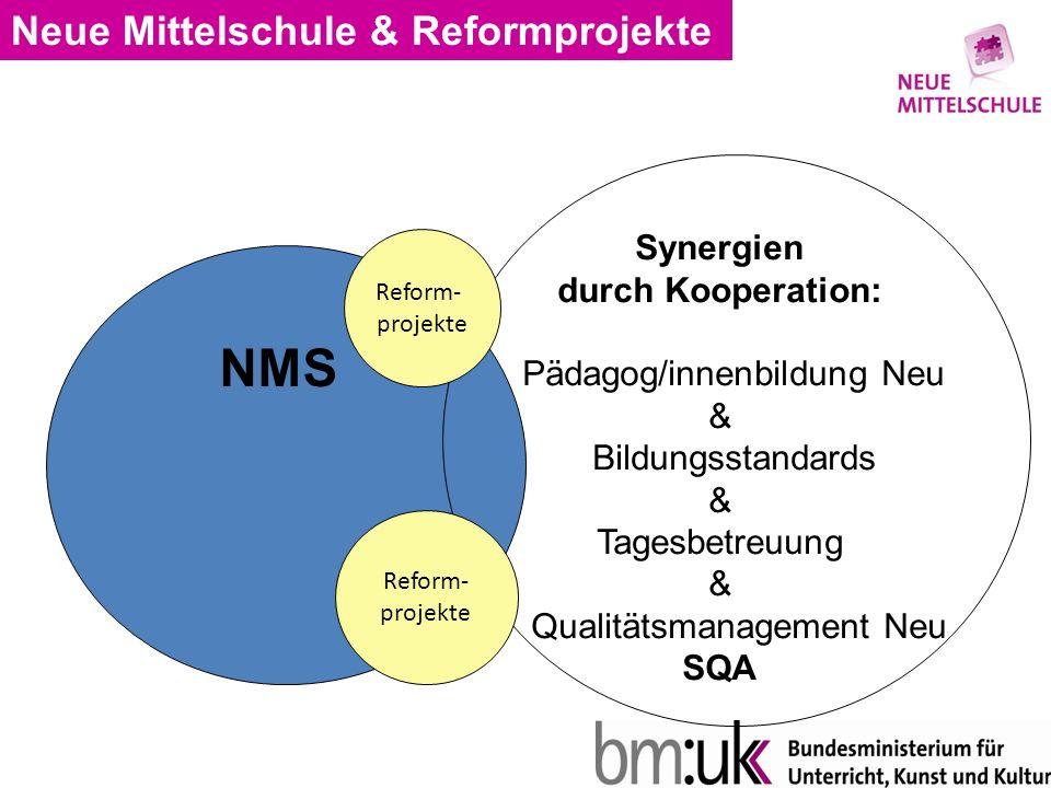 Neue Mittelschule & Reformprojekte Synergien durch Kooperation: Pädagog/innenbildung Neu & Bildungsstandards & Tagesbetreuung & Qualitätsmanagement Neu SQA NMS Reform- projekte Reform- projekte