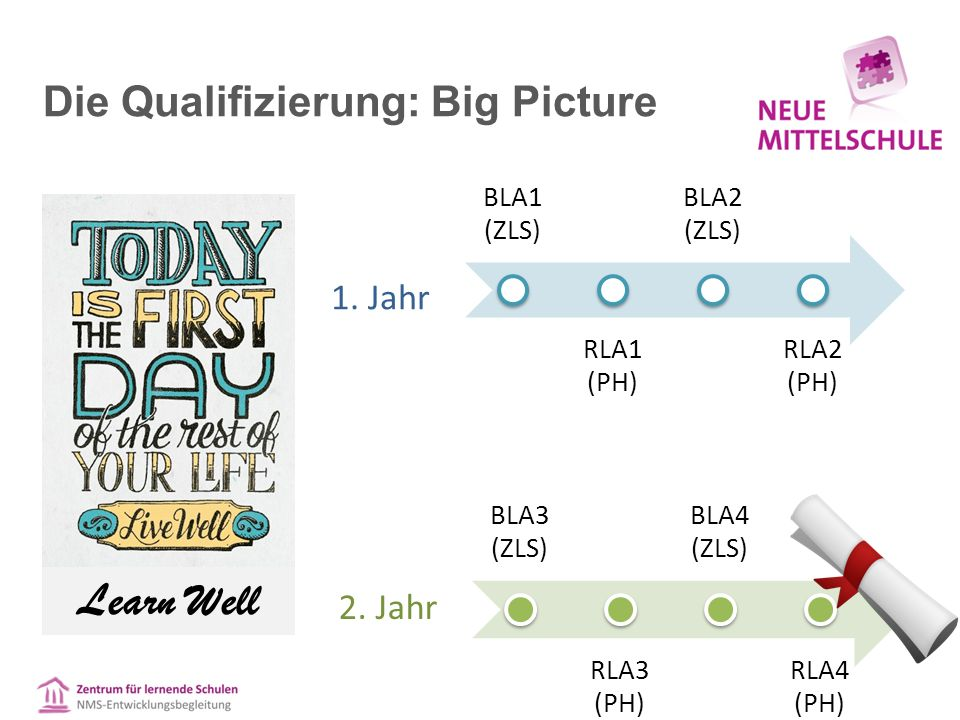 Die Qualifizierung: Big Picture Learn Well BLA1 (ZLS) RLA1 (PH) BLA2 (ZLS) RLA2 (PH) BLA3 (ZLS) RLA3 (PH) BLA4 (ZLS) RLA4 (PH) 1.