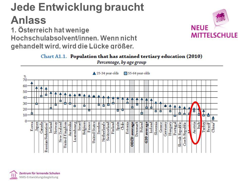 Jede Entwicklung braucht Anlass 1. Österreich hat wenige Hochschulabsolvent/innen.