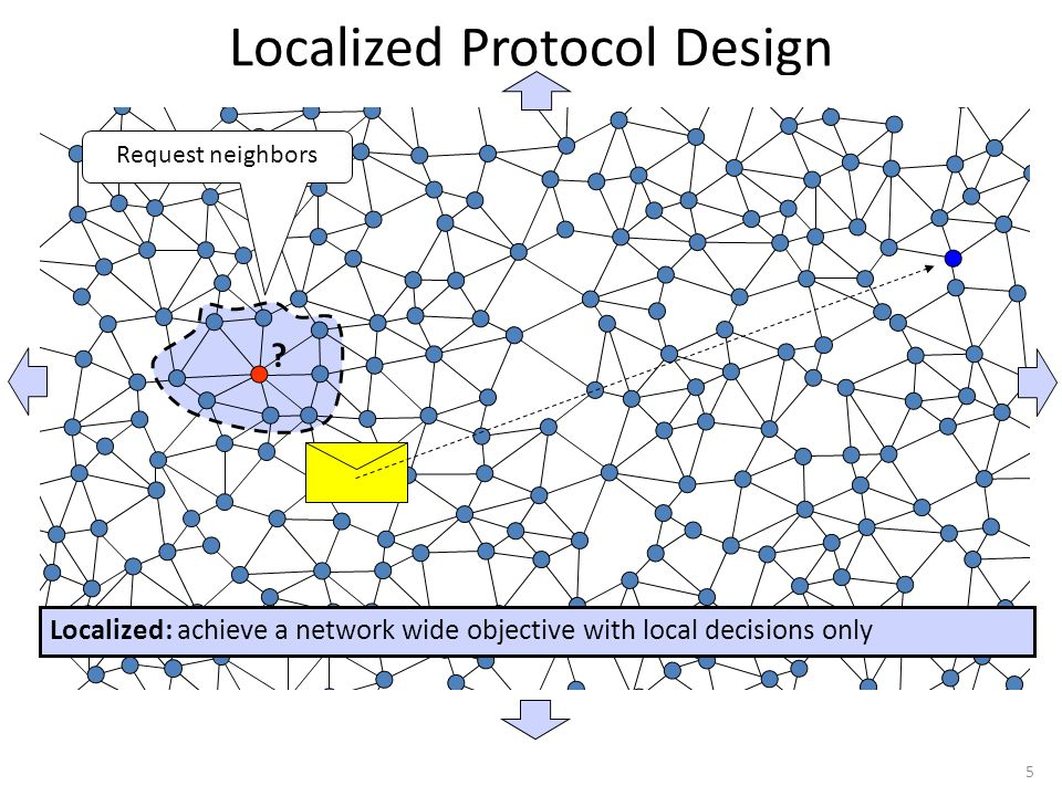 Localized Protocol Design Localized: achieve a network wide objective with local decisions only Request neighbors .