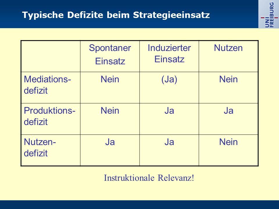 Typische Defizite beim Strategieeinsatz Spontaner Einsatz Induzierter Einsatz Nutzen Mediations- defizit Nein(Ja)Nein Produktions- defizit NeinJa Nutz