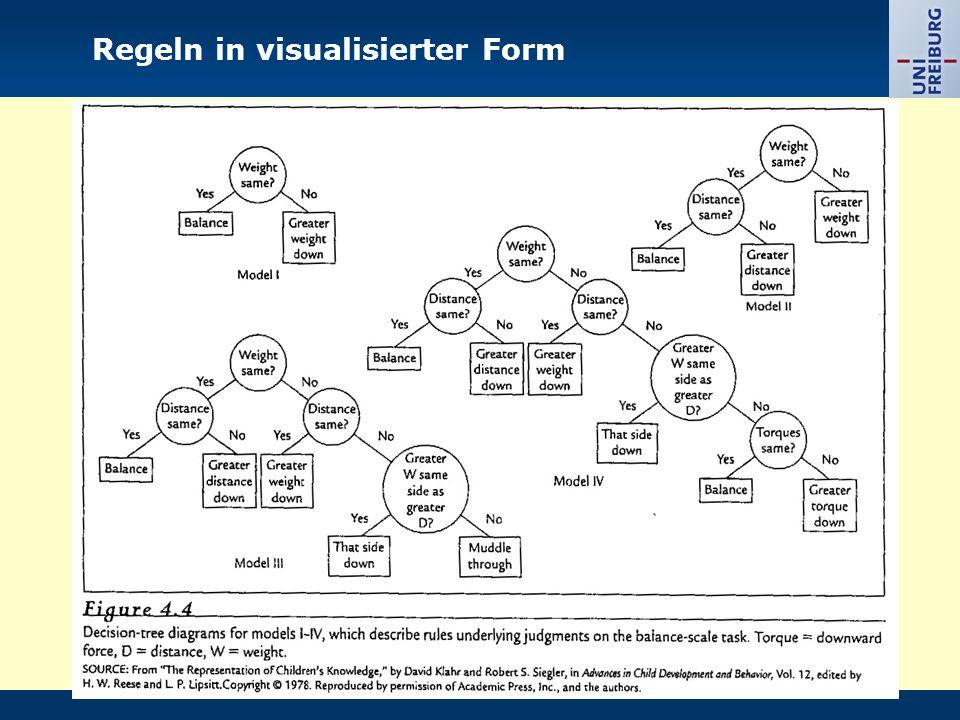 Regeln in visualisierter Form