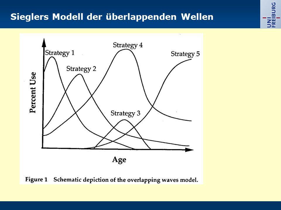 Sieglers Modell der überlappenden Wellen