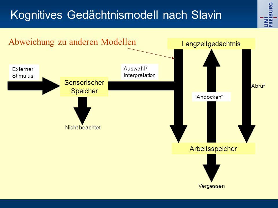 3a) Gedächtnisentwicklung Kapazität des Kurzzeitspeichers Wissen Gedächtnisstrategien Metagedächtnis