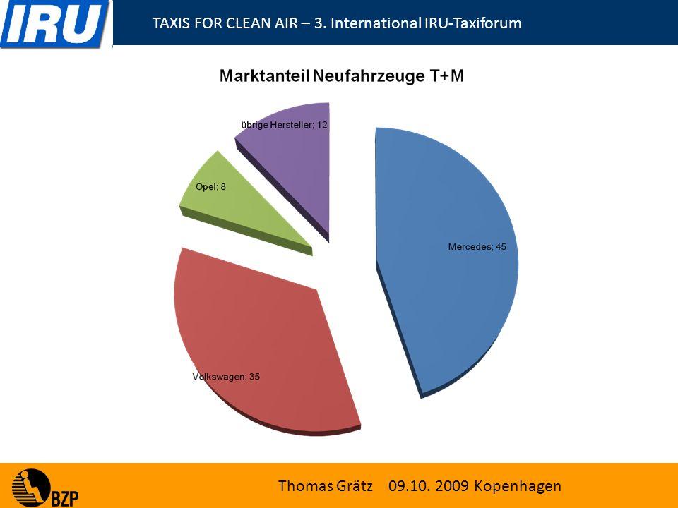 TAXIS FOR CLEAN AIR – 3. International IRU-Taxiforum Thomas Grätz 09.10. 2009 Kopenhagen