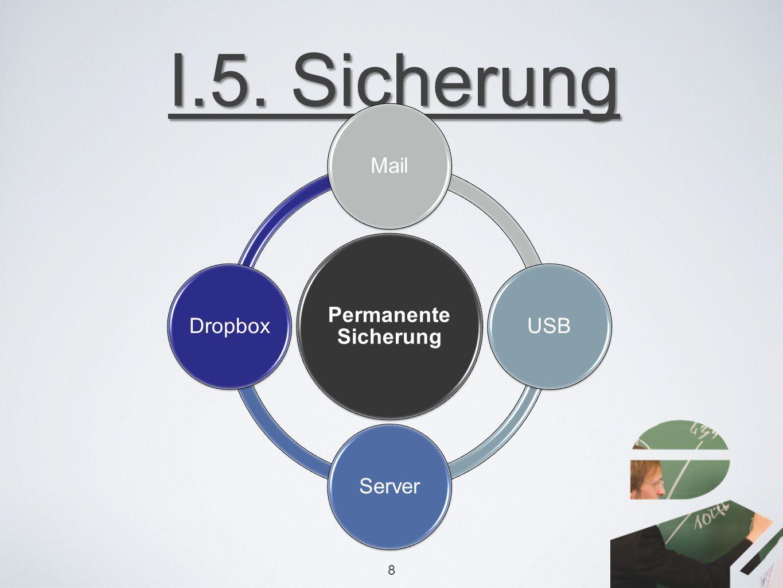 I.5. Sicherung 8 Permanente Sicherung MailUSBServerDropbox