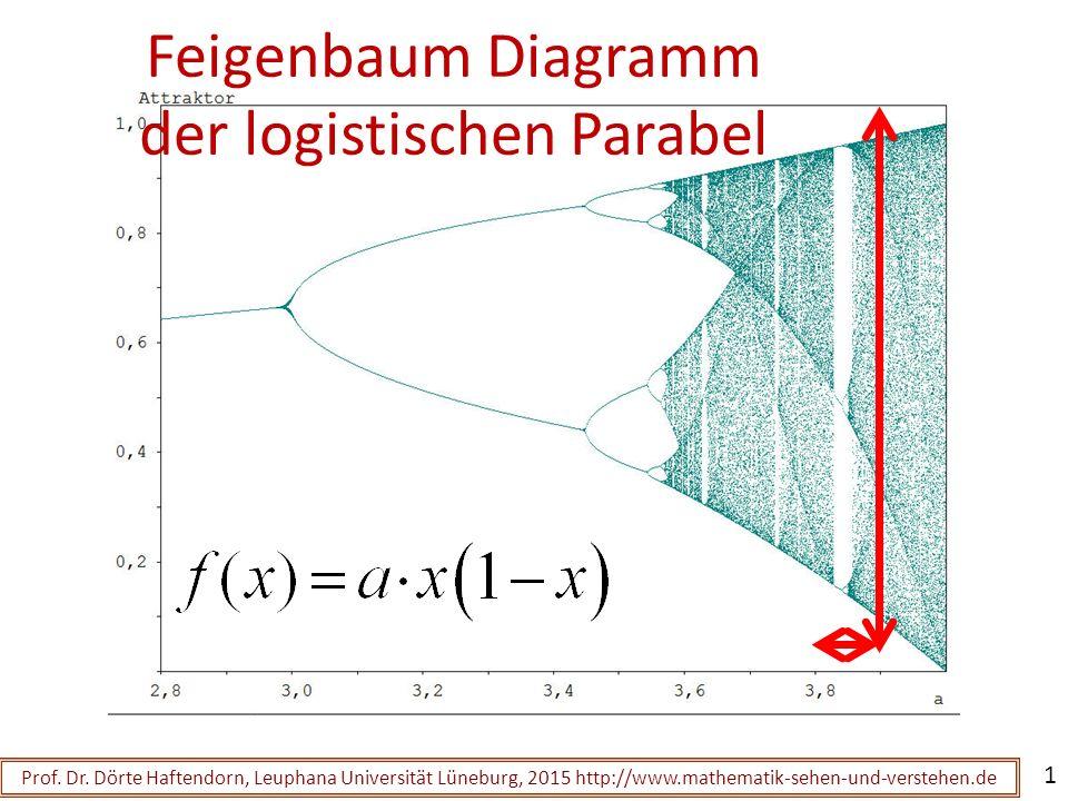 Feigenbaum Diagramm des Kosinus Prof.Dr.