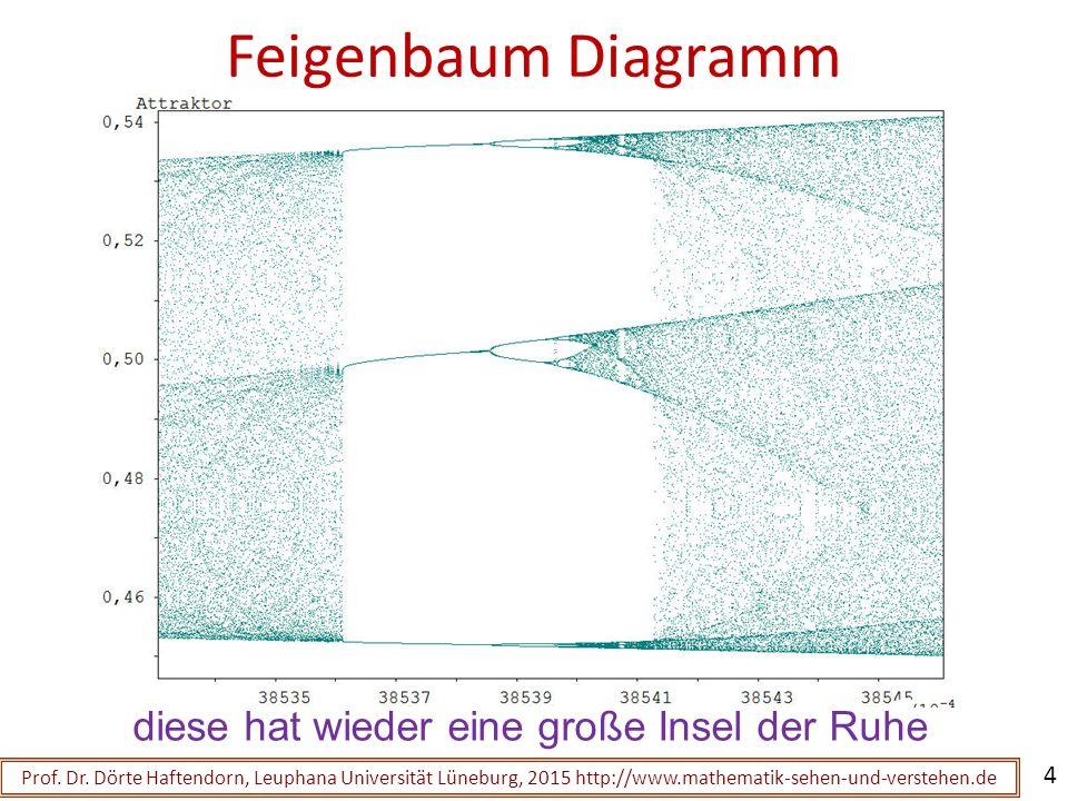 Feigenbaum Diagramm der logistischen Parabel Prof. Dr. Dörte Haftendorn, Leuphana Universität Lüneburg, 2015 http://www.mathematik-sehen-und-verstehen