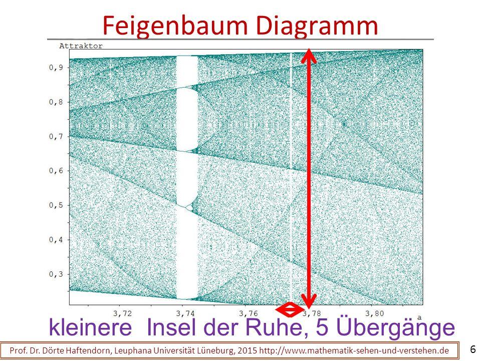 Feigenbaum Diagramm der logistischen Parabel Prof.