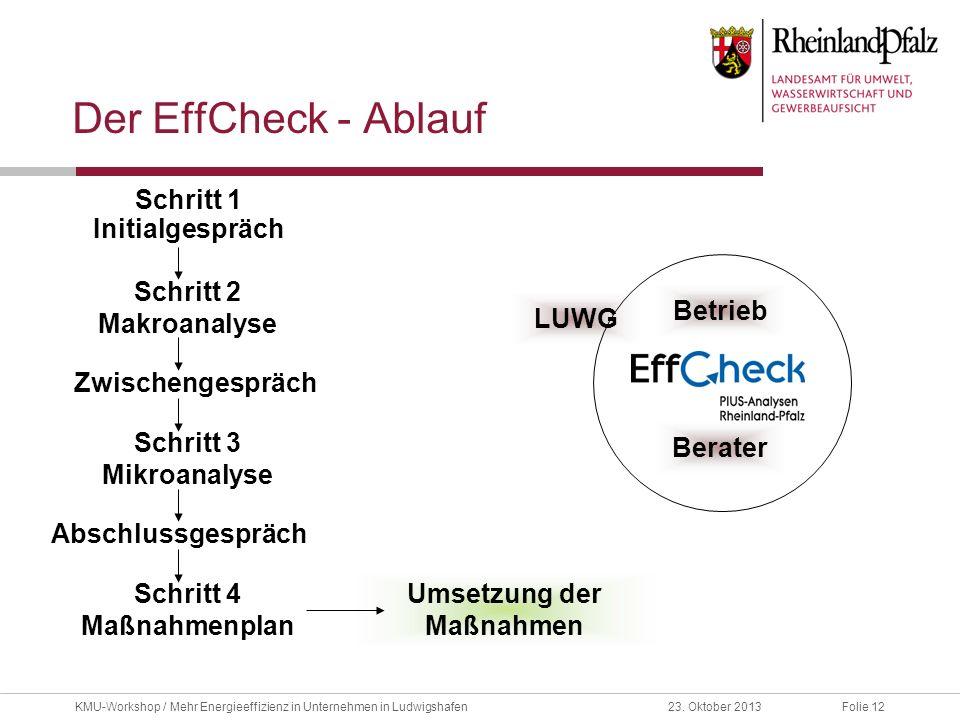 Folie 1223. Oktober 2013KMU-Workshop / Mehr Energieeffizienz in Unternehmen in Ludwigshafen Der EffCheck - Ablauf Umsetzung der Maßnahmen Schritt 1 In