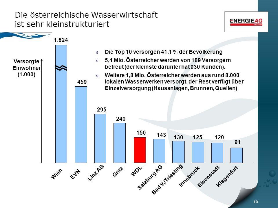10 Die österreichische Wasserwirtschaft ist sehr kleinstrukturiert Versorgte Einwohner (1.000) 1.624 459 295 240 143 130 125 120 91 Wien EVN Linz AG Graz Innsbruck Eisenstadt Klagenfurt Salzburg AG s Die Top 10 versorgen 41,1 % der Bevölkerung s 5,4 Mio.