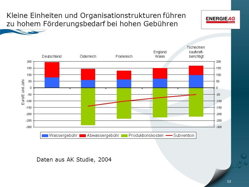 12 Kleine Einheiten und Organisationstrukturen führen zu hohem Förderungsbedarf bei hohen Gebühren Daten aus AK Studie, 2004