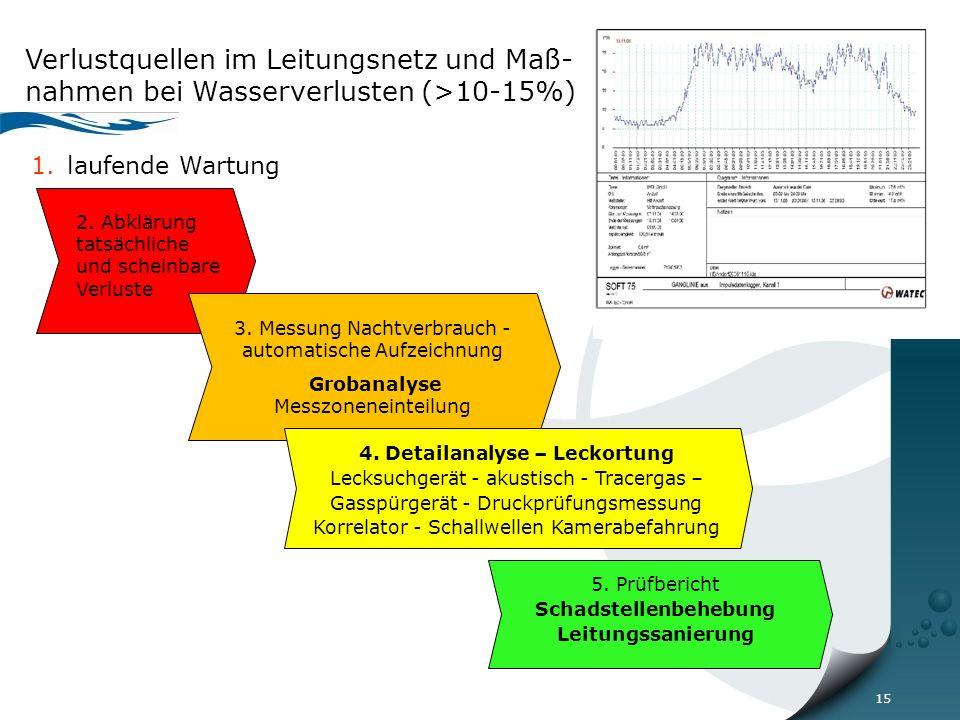 15 Verlustquellen im Leitungsnetz und Maß- nahmen bei Wasserverlusten (>10-15%) 1.laufende Wartung 2.