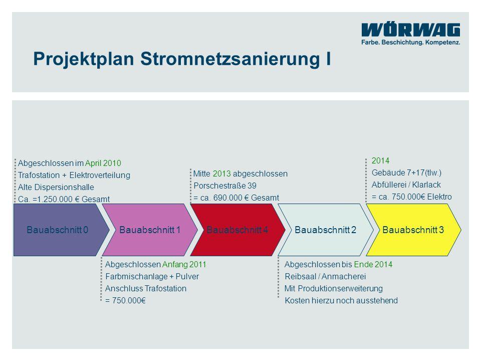 Projektplan Stromnetzsanierung II Bauabschnitt 5Bauabschnitt 6Bauabschnitt 7 2014 Verteilerraum auf Gebäude 11 Hydro-Basis-Lack Ca.