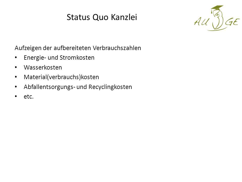 Status Quo Kanzlei Aufzeigen der aufbereiteten Verbrauchszahlen Energie- und Stromkosten Wasserkosten Material(verbrauchs)kosten Abfallentsorgungs- und Recyclingkosten etc.