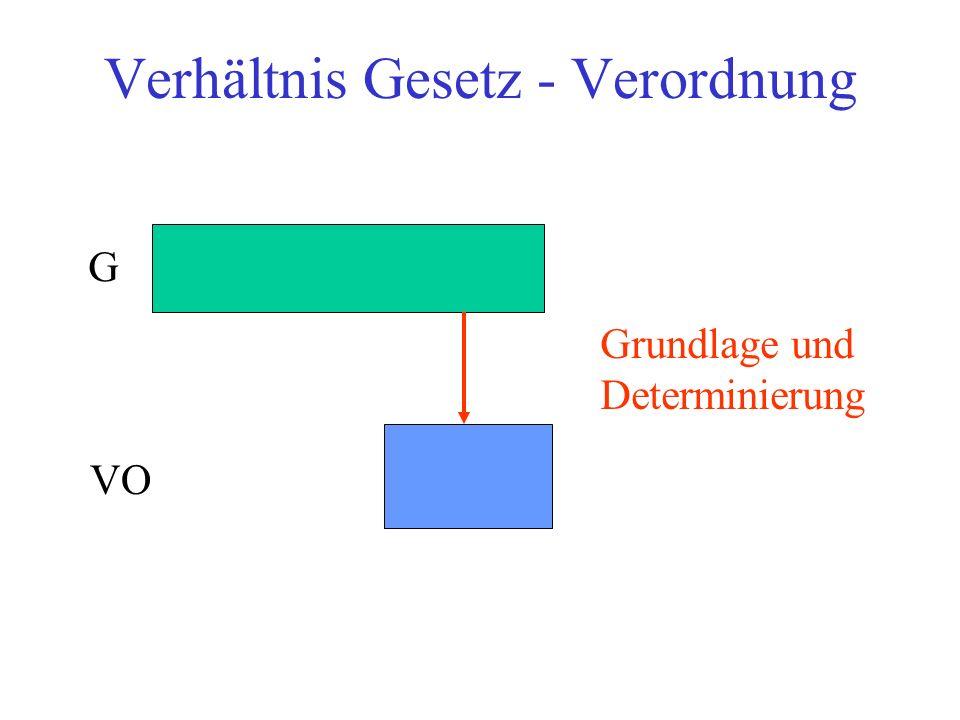 Verhältnis Gesetz - Verordnung G VO Grundlage und Determinierung