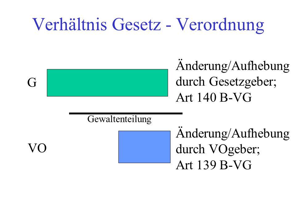 Verhältnis Gesetz - Verordnung G VO Änderung/Aufhebung durch Gesetzgeber; Art 140 B-VG Änderung/Aufhebung durch VOgeber; Art 139 B-VG Gewaltenteilung