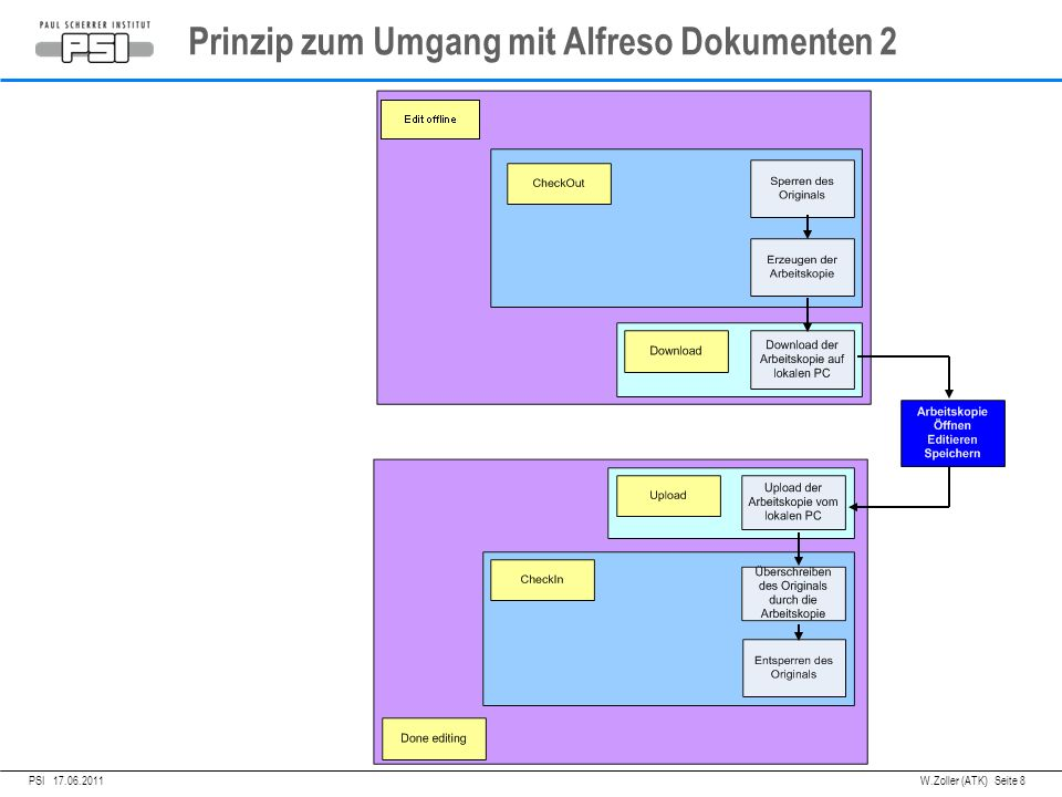 05.04.2011PSI, Prinzip zum Umgang mit Alfreso Dokumenten 2 PSI 17.06.2011 W.Zoller (ATK) Seite 8