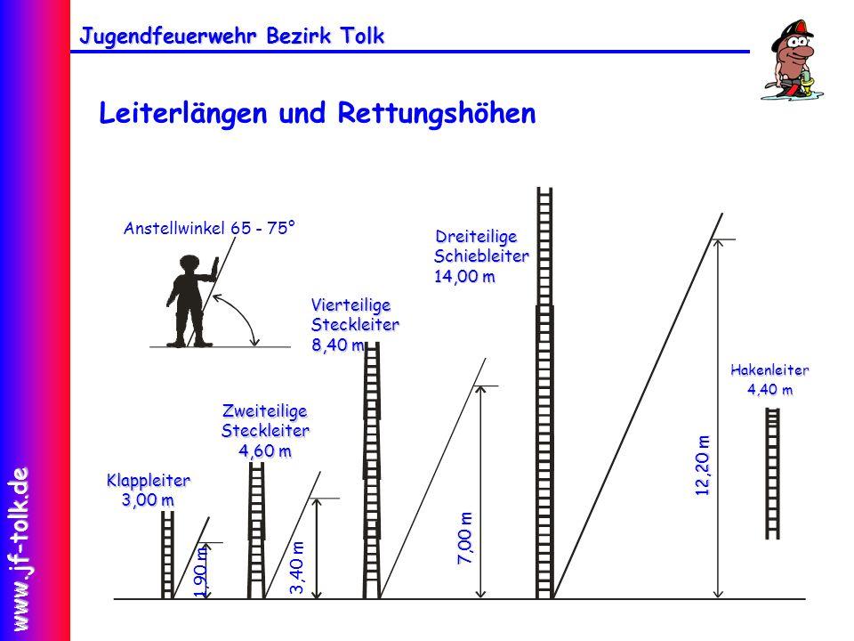 Jugendfeuerwehr Bezirk Tolk www.jf-tolk.de Leiterlängen und Rettungshöhen Klappleiter 3,00 m ZweiteiligeSteckleiter 4,60 m VierteiligeSteckleiter 8,40